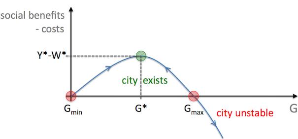 Stedelijke ontwikkeling volgt eenvoudige patronen