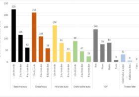 Duurzame e-bike: contradictio in terminis?